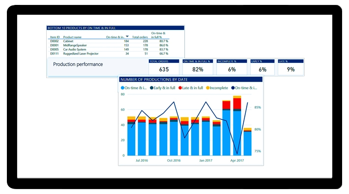DYNAMICS 365 FINANCE AND OPERATIONS – Aplica